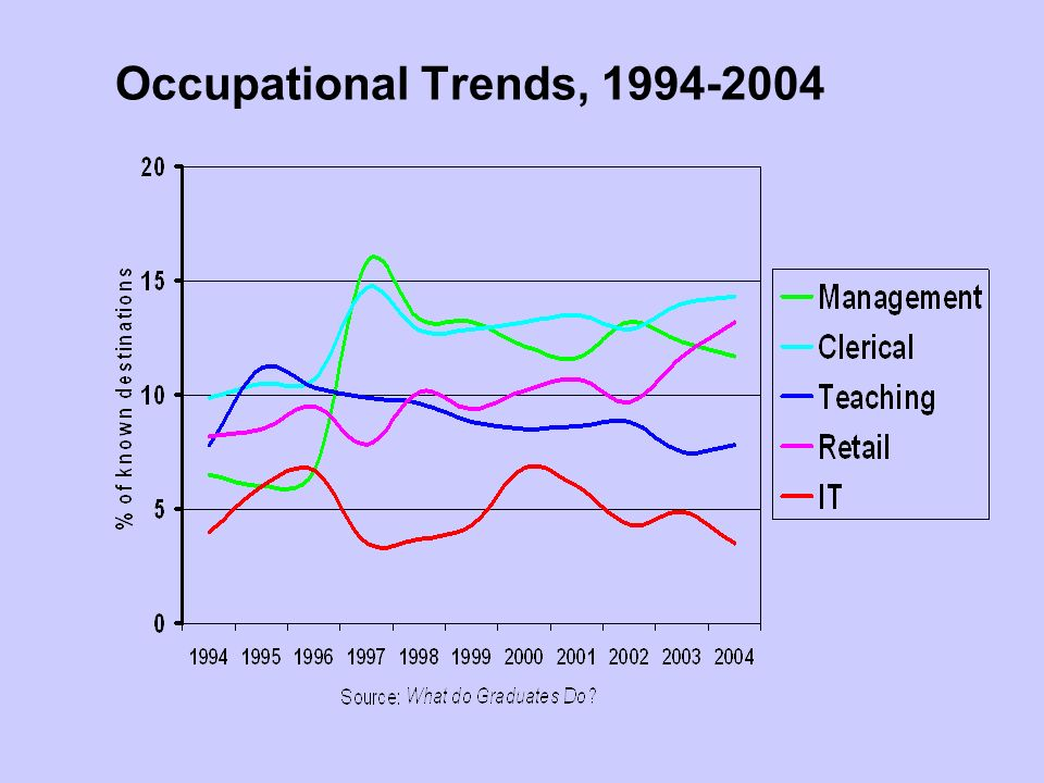 Occupational Trends, 1994-2004