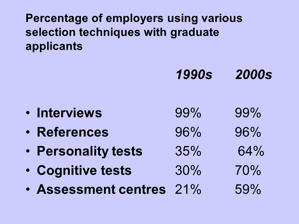 Percentage of employers using various selection techniques with graduate applicants 1990s2000s Interviews 99% 99% References 96%96% Personality tests 35% 64% Cognitive tests30%70% Assessment centres21%59%