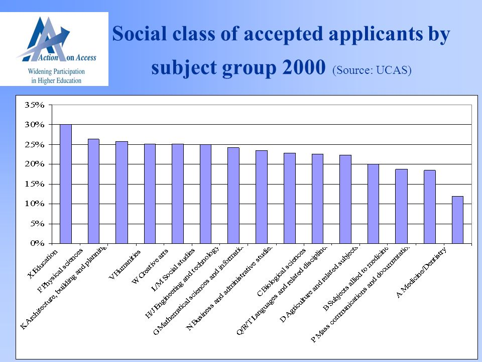 Social class of accepted applicants by subject group 2000 (Source: UCAS)