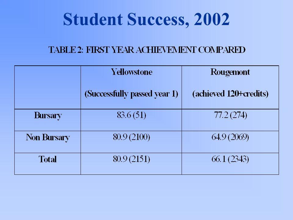 Student Success, 2002