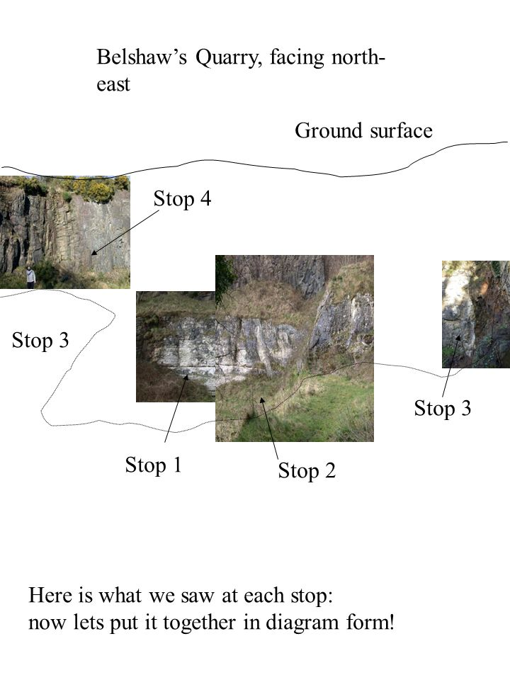 Here is our original view of the quarry, Now lets put our geological information on -