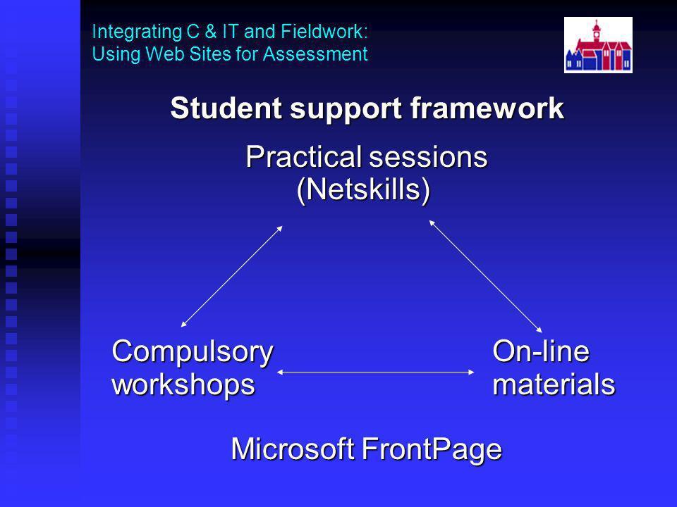 Student support framework Practical sessions Practical sessions (Netskills) (Netskills) Compulsory On-line workshops materials Microsoft FrontPage