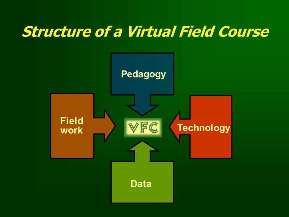 Structure of a Virtual Field Course Pedagogy Data Technology Field work