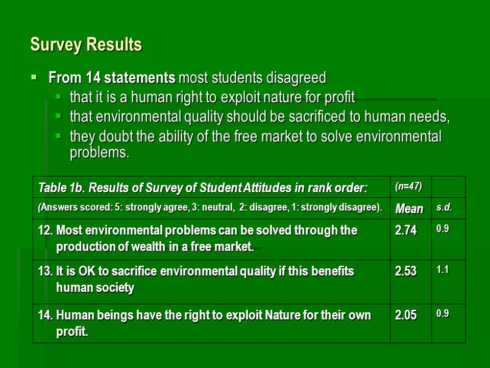 Survey Results From 14 statements most students disagreed From 14 statements most students disagreed that it is a human right to exploit nature for pr