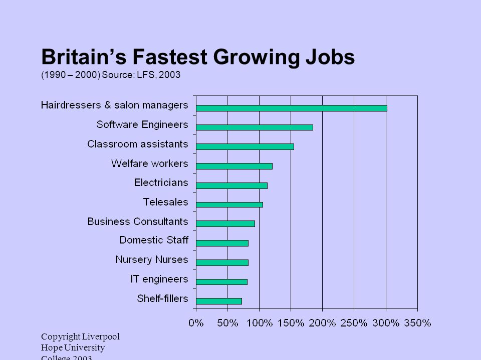 Copyright Liverpool Hope University College 2003 Britains Fastest Growing Jobs (1990 – 2000) Source: LFS, 2003