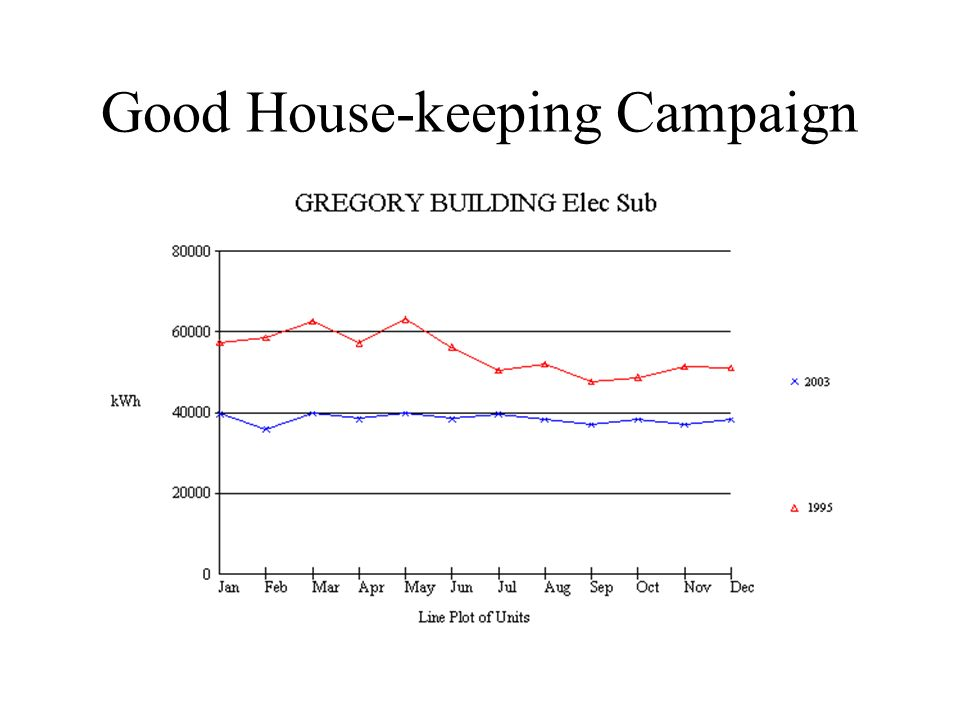 Good House-keeping Campaign