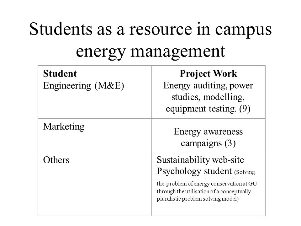 Students as a resource in campus energy management Student Engineering (M&E) Project Work Energy auditing, power studies, modelling, equipment testing