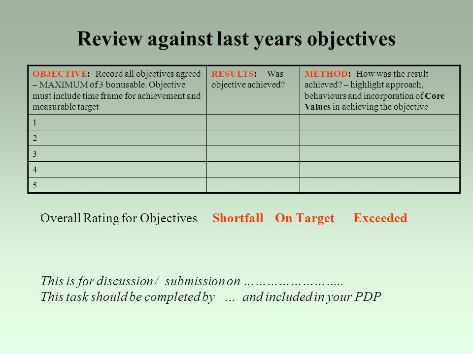 Review against last years objectives Overall Rating for Objectives Shortfall On Target Exceeded This is for discussion / submission on ……………………..