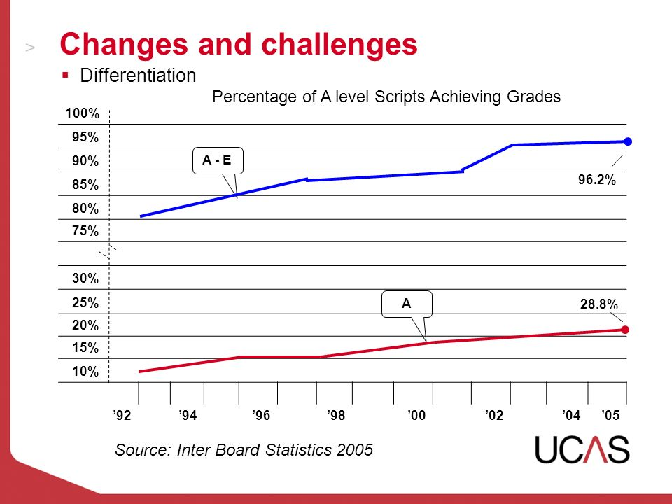 Changes and challenges 100% 95% 90% 85% 80% 75% 30% 25% 20% 15% 10% 9294969800020405 Source: Inter Board Statistics 2005 28.8% A - E A 96.2% Differentiation Percentage of A level Scripts Achieving Grades