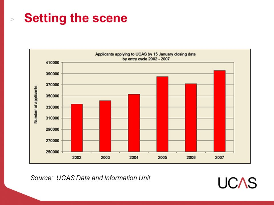 Setting the scene Source: UCAS Data and Information Unit