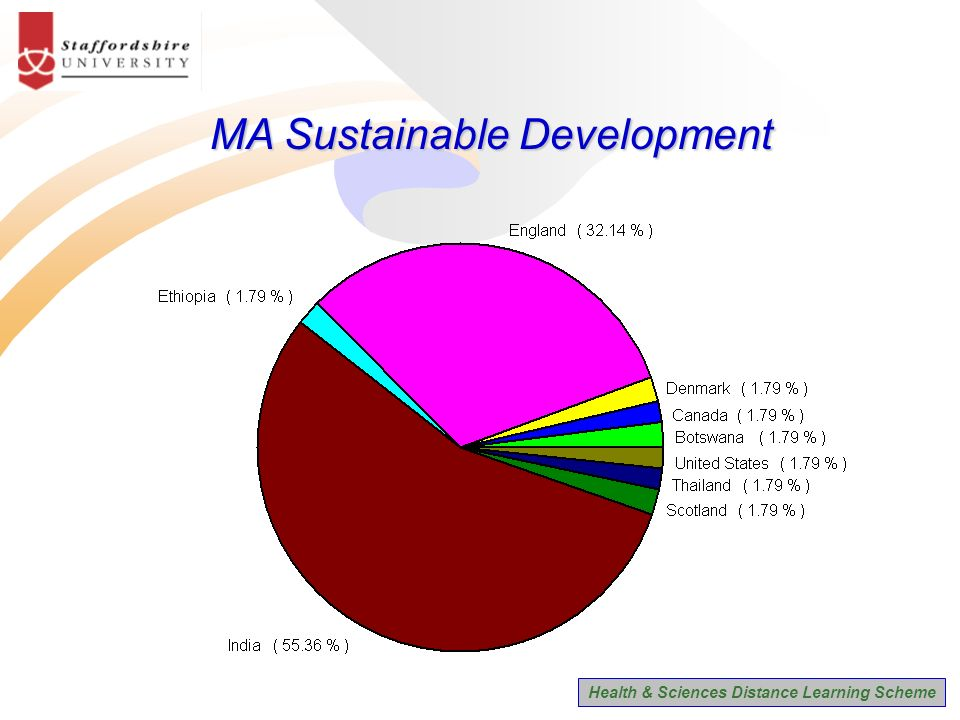 Health & Sciences Distance Learning Scheme MA Sustainable Development