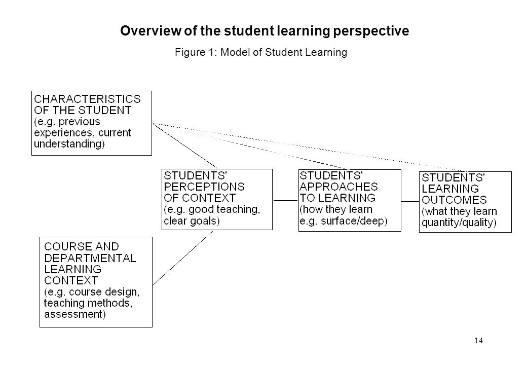 14 Overview of the student learning perspective Figure 1: Model of Student Learning