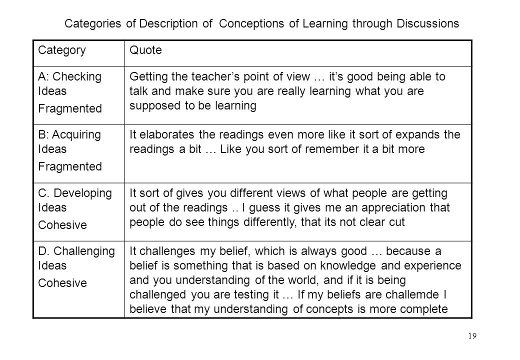 19 CategoryQuote A: Checking Ideas Fragmented Getting the teachers point of view … its good being able to talk and make sure you are really learning w