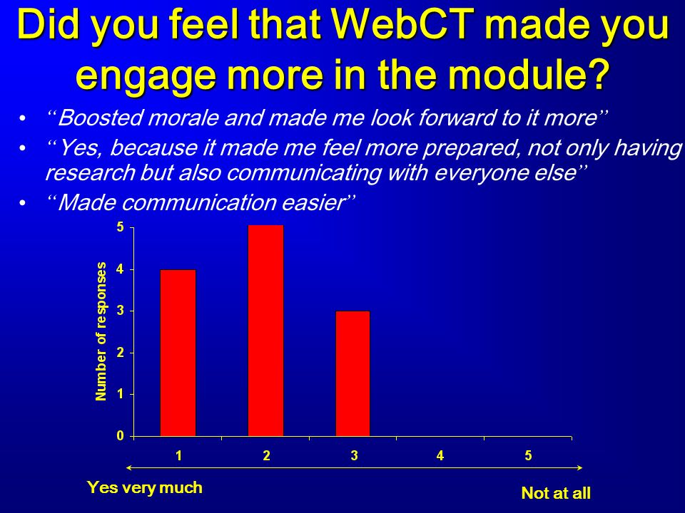 Did you feel that WebCT made you engage more in the module.