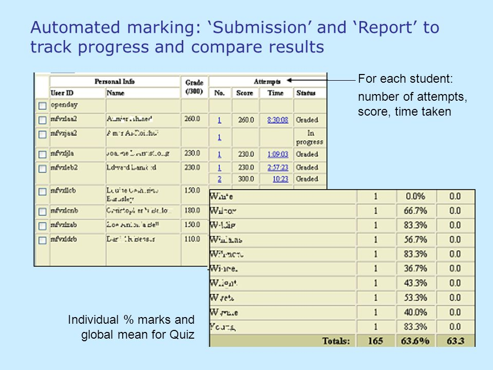 Automated marking: Submission and Report to track progress and compare results For each student: number of attempts, score, time taken Individual % marks and global mean for Quiz