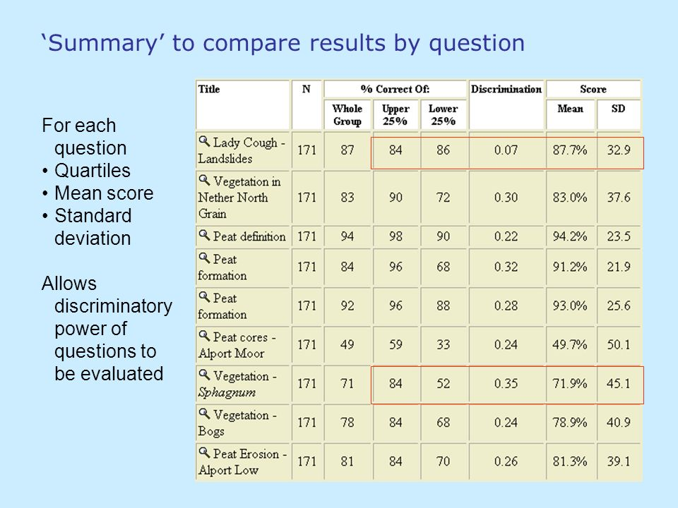 Summary to compare results by question For each question Quartiles Mean score Standard deviation Allows discriminatory power of questions to be evalua