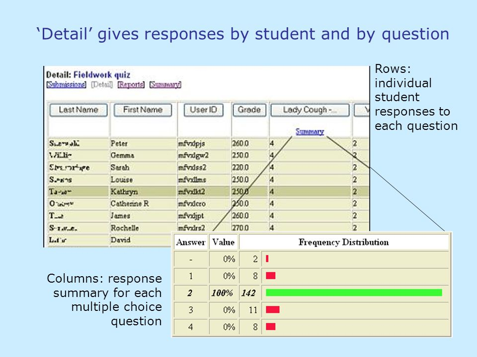 Detail gives responses by student and by question Rows: individual student responses to each question Columns: response summary for each multiple choi