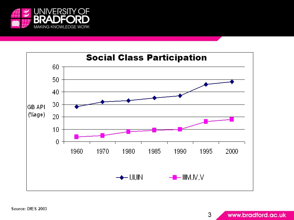 Social Class Participation Source: DfES 2003 3