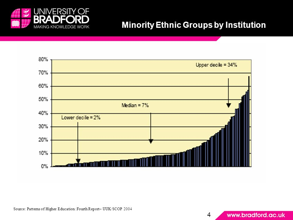 Minority Ethnic Groups by Institution Source: Patterns of Higher Education :Fourth Report– UUK/SCOP 2004 Minority Ethnic Groups by Institution 4