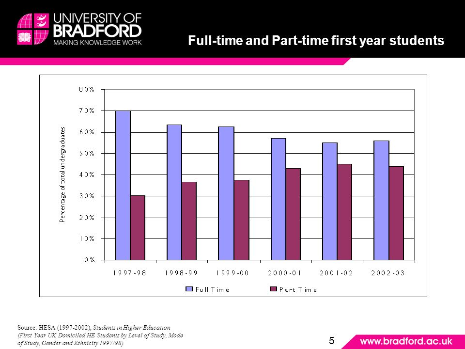 Full-time and Part-time first year students Source: HESA ( ), Students in Higher Education (First Year UK Domiciled HE Students by Level of Study, Mode of Study, Gender and Ethnicity 1997/98) 5