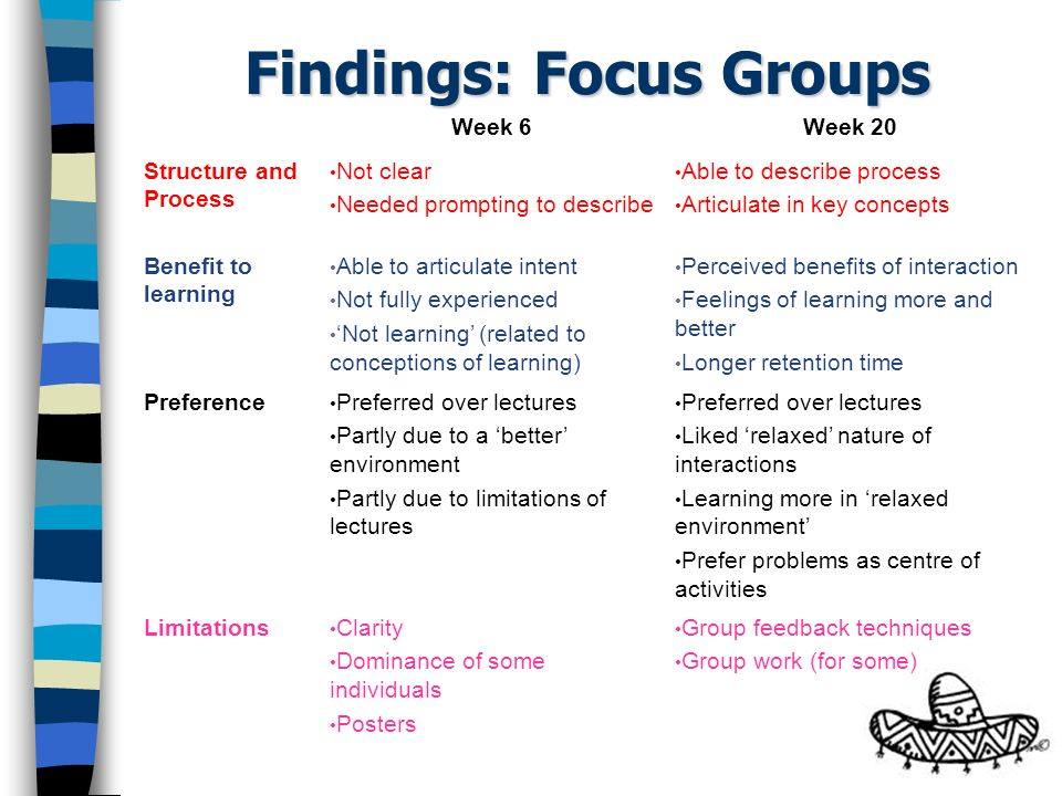 Findings: Focus Groups Week 6Week 20 Structure and Process Not clear Needed prompting to describe Able to describe process Articulate in key concepts