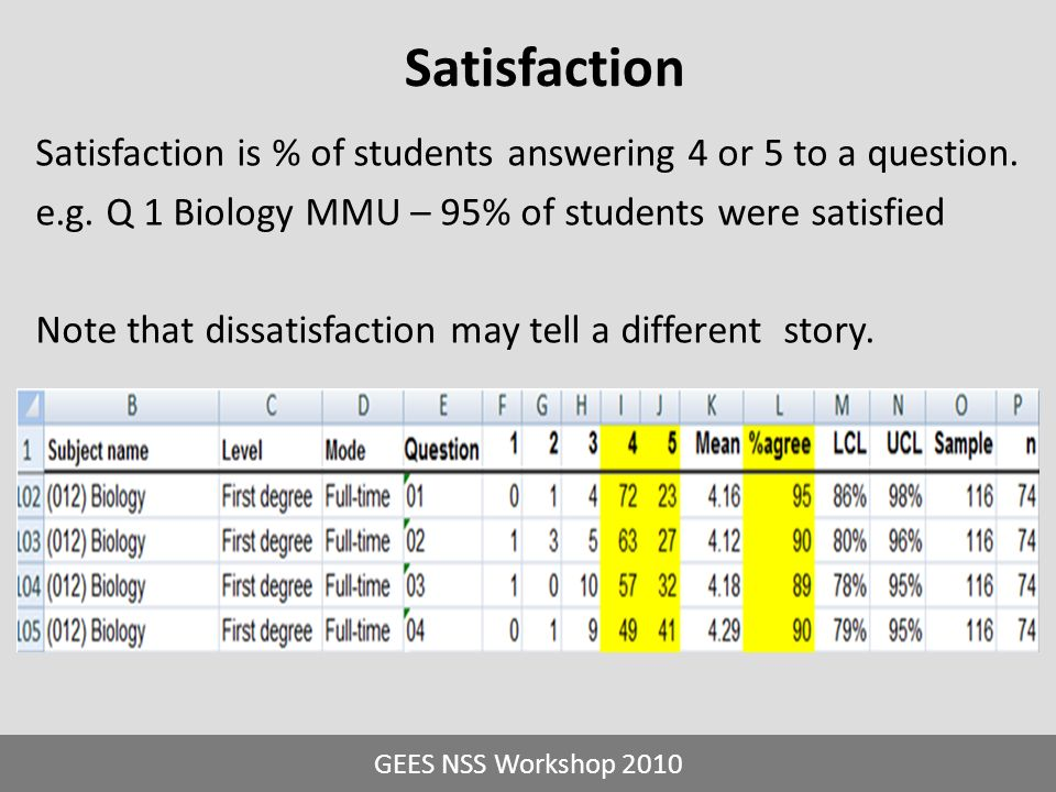 Satisfaction Satisfaction is % of students answering 4 or 5 to a question. e.g. Q 1 Biology MMU – 95% of students were satisfied Note that dissatisfac