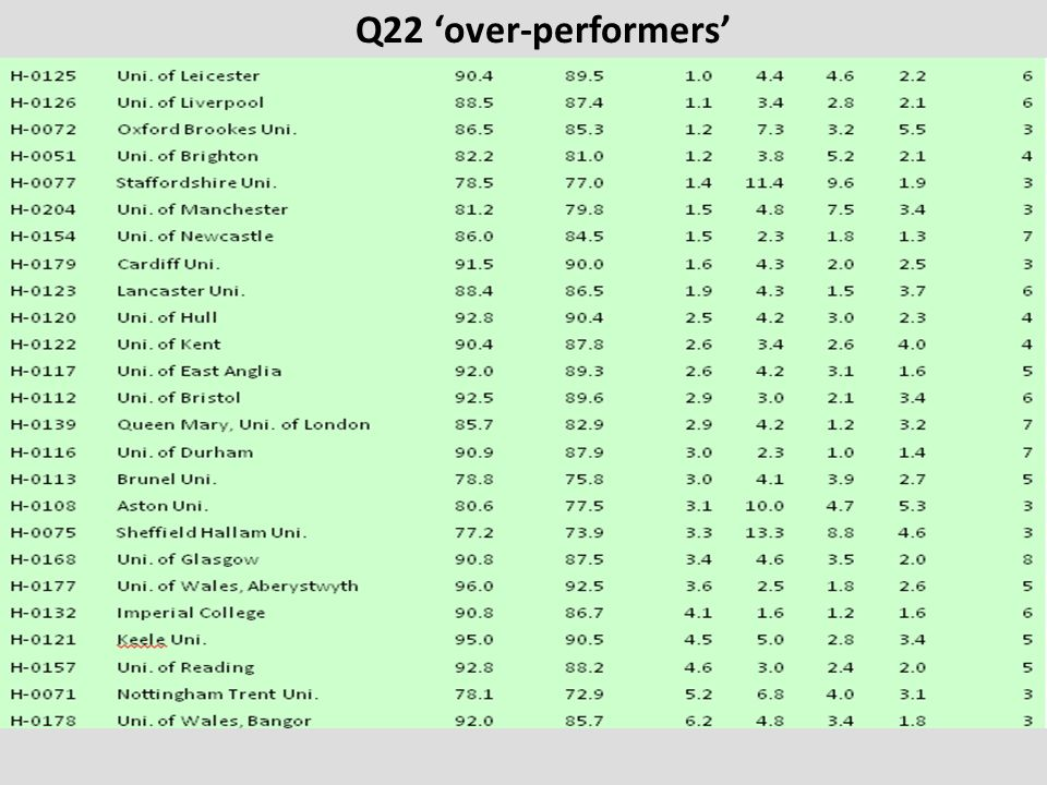 Q22 over-performers