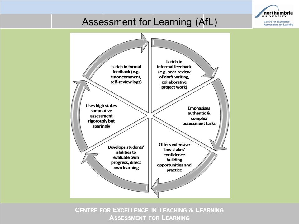 C ENTRE FOR E XCELLENCE IN T EACHING & L EARNING A SSESSMENT FOR L EARNING Assessment for Learning (AfL)