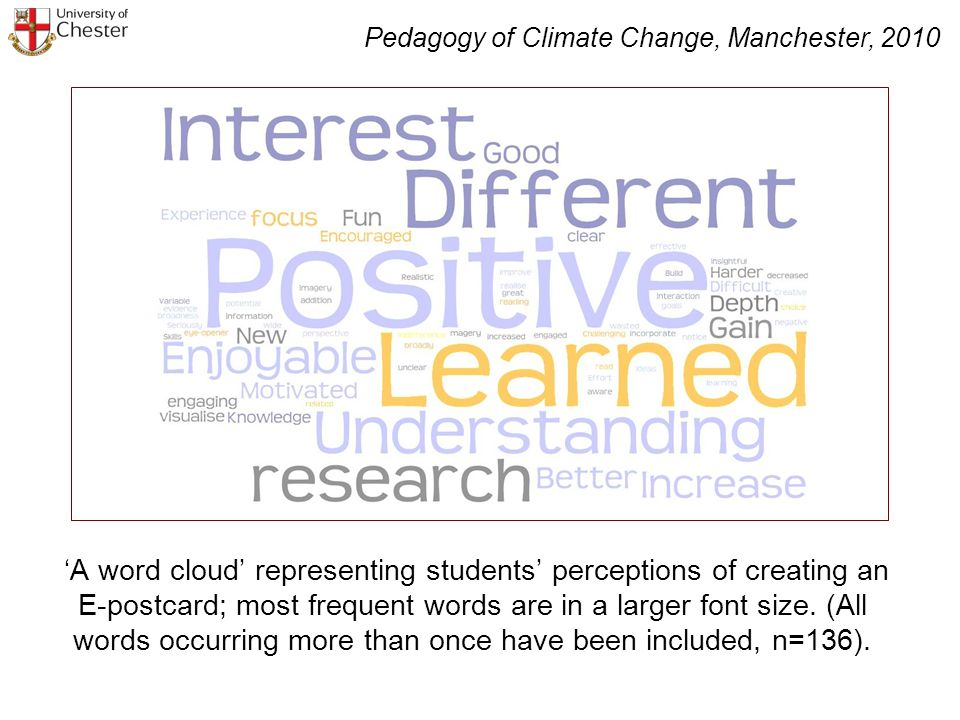 A word cloud representing students perceptions of creating an E-postcard; most frequent words are in a larger font size.