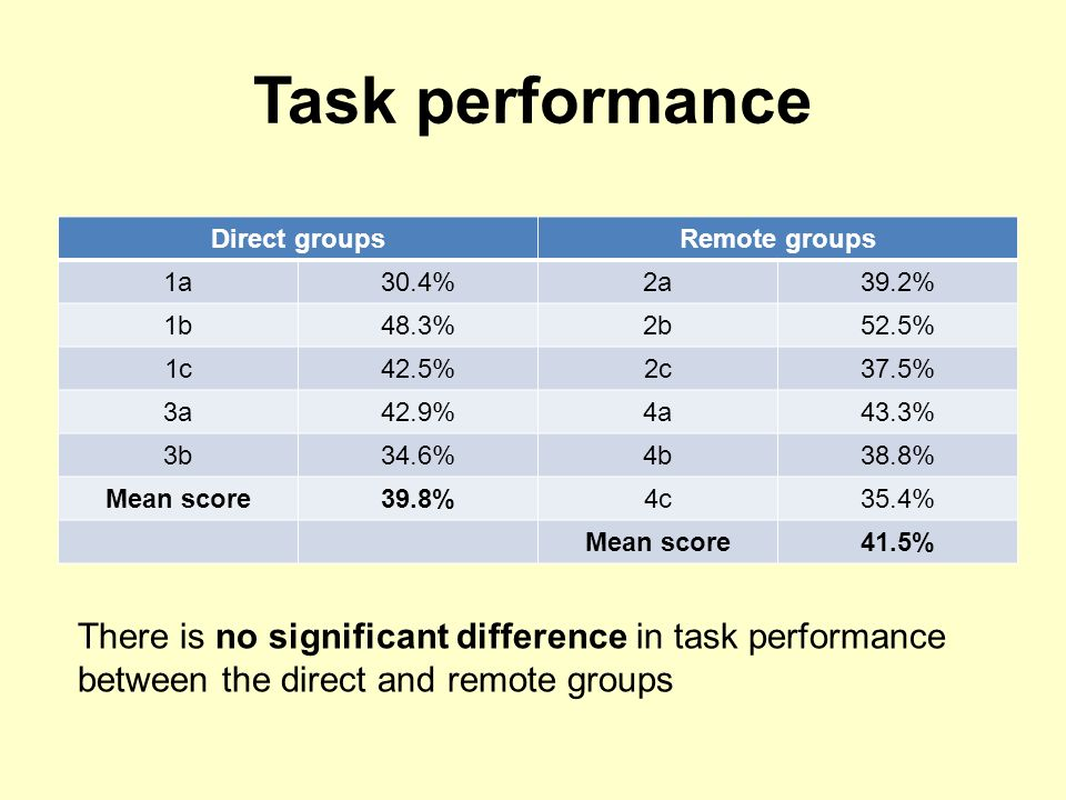 Task performance Direct groupsRemote groups 1a30.4%2a39.2% 1b48.3%2b52.5% 1c42.5%2c37.5% 3a42.9%4a43.3% 3b34.6%4b38.8% Mean score39.8%4c35.4% Mean score41.5% There is no significant difference in task performance between the direct and remote groups