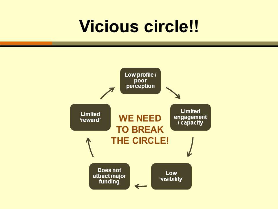 Vicious circle!.