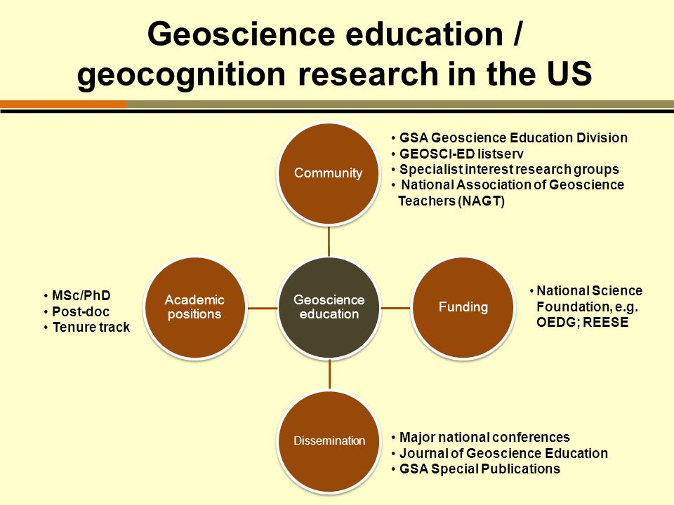 Geoscience education / geocognition research in the US Geoscience education CommunityFunding Dissemination Academic positions GSA Geoscience Education Division GEOSCI-ED listserv Specialist interest research groups National Association of Geoscience Teachers (NAGT) National Science Foundation, e.g.