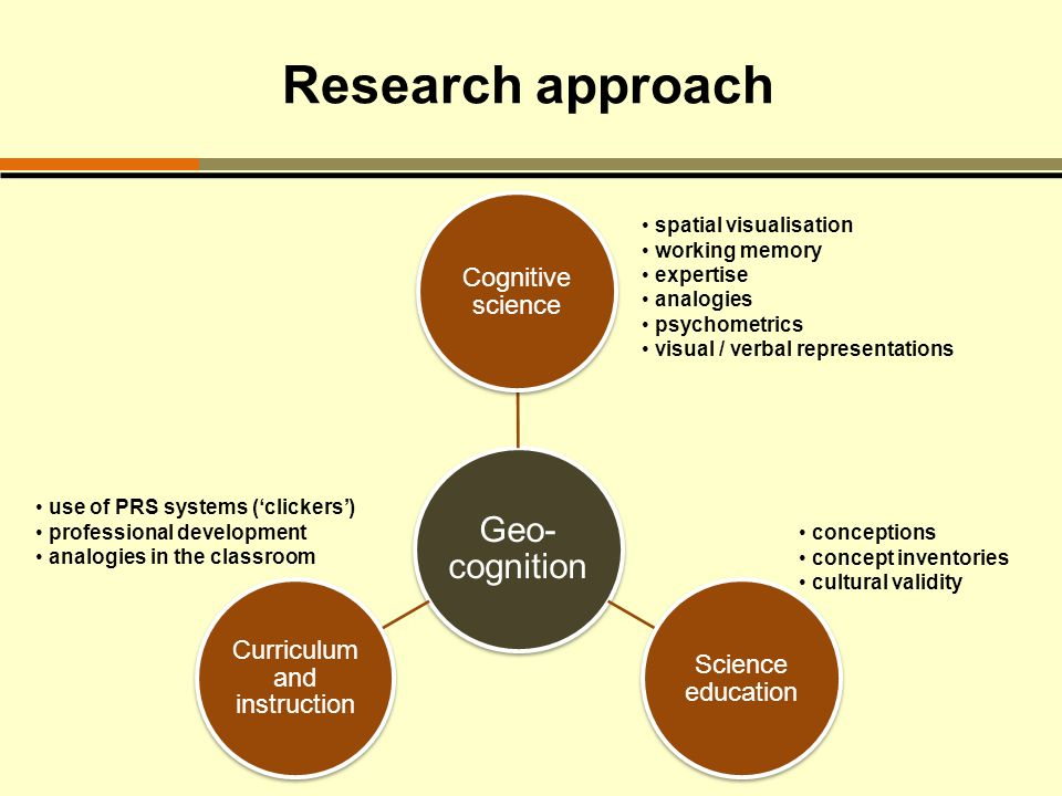 Research approach Geo- cognition Cognitive science Science education Curriculum and instruction spatial visualisation working memory expertise analogies psychometrics visual / verbal representations conceptions concept inventories cultural validity use of PRS systems (clickers) professional development analogies in the classroom