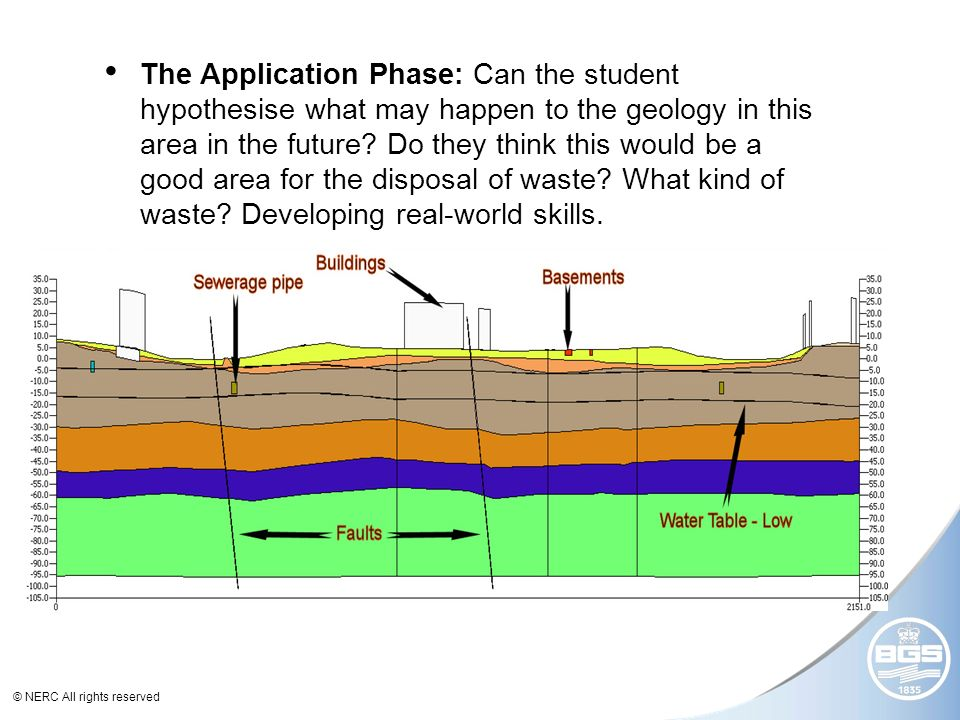 © NERC All rights reserved The Application Phase: Can the student hypothesise what may happen to the geology in this area in the future.