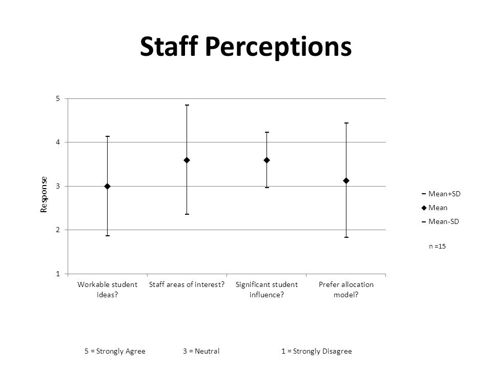 Staff Perceptions 5 = Strongly Agree3 = Neutral1 = Strongly Disagree