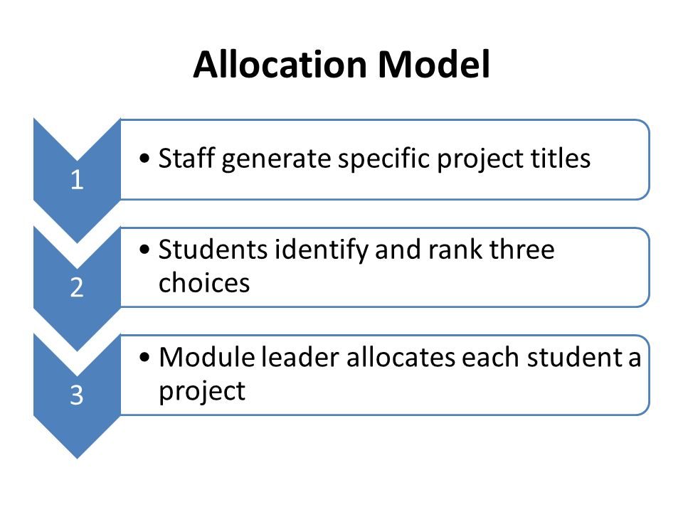 Allocation Model 1 Staff generate specific project titles 2 Students identify and rank three choices 3 Module leader allocates each student a project