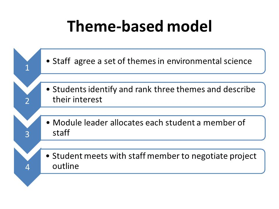 Theme-based model 1 Staff agree a set of themes in environmental science 2 Students identify and rank three themes and describe their interest 3 Module leader allocates each student a member of staff 4 Student meets with staff member to negotiate project outline