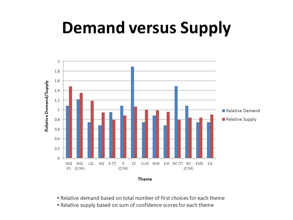 Demand versus Supply Theme Relative Demand/Supply Relative demand based on total number of first choices for each theme Relative supply based on sum o