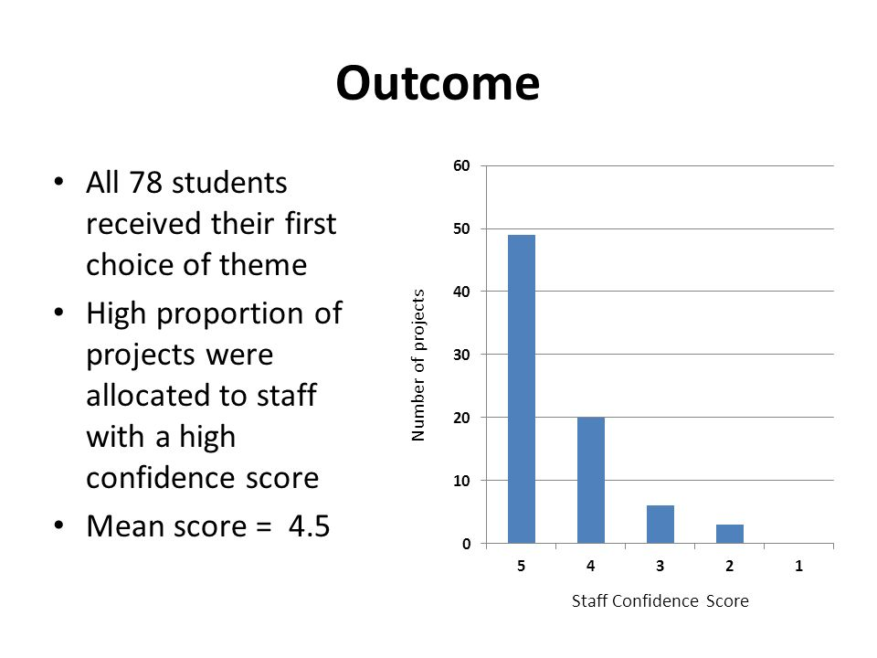 Outcome All 78 students received their first choice of theme High proportion of projects were allocated to staff with a high confidence score Mean score = 4.5 Staff Confidence Score Number of projects