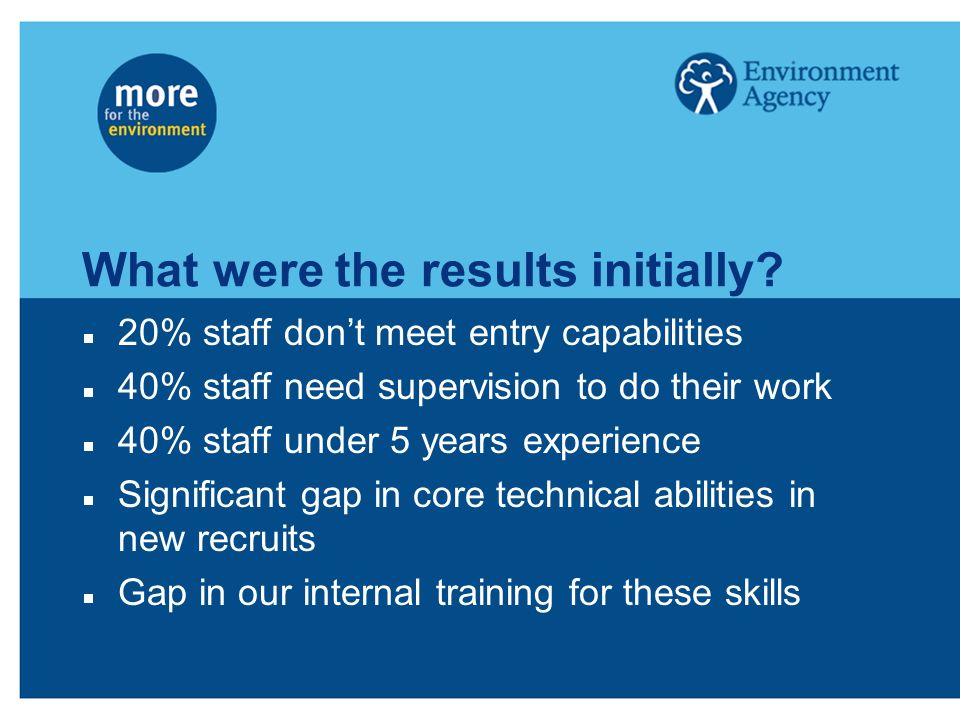 What were the results initially? 20% staff dont meet entry capabilities 40% staff need supervision to do their work 40% staff under 5 years experience