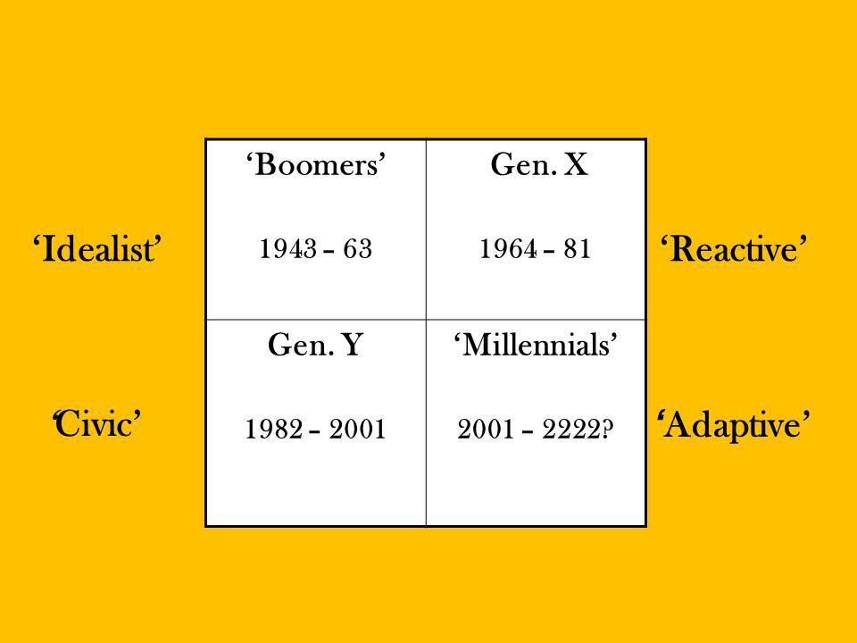 Boomers 1943 – 63 Gen. X 1964 – 81 Gen. Y 1982 – 2001 Millennials 2001 – 2222.