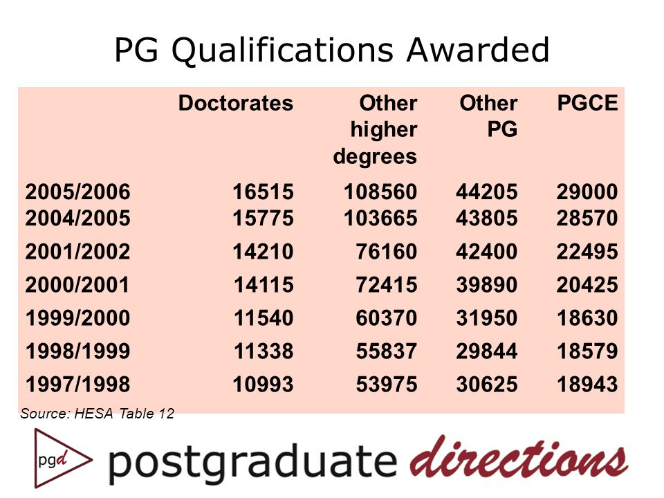DoctoratesOther higher degrees Other PG PGCE 2005/2006 2004/2005 16515 15775 108560 103665 44205 43805 29000 28570 2001/200214210761604240022495 2000/