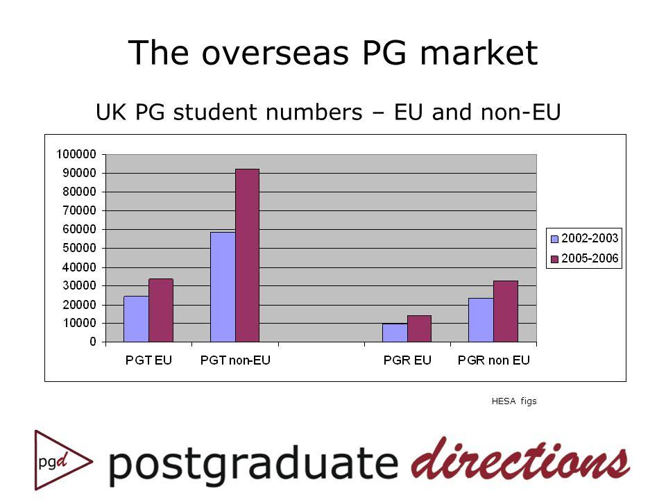 The overseas PG market HESA figs UK PG student numbers – EU and non-EU