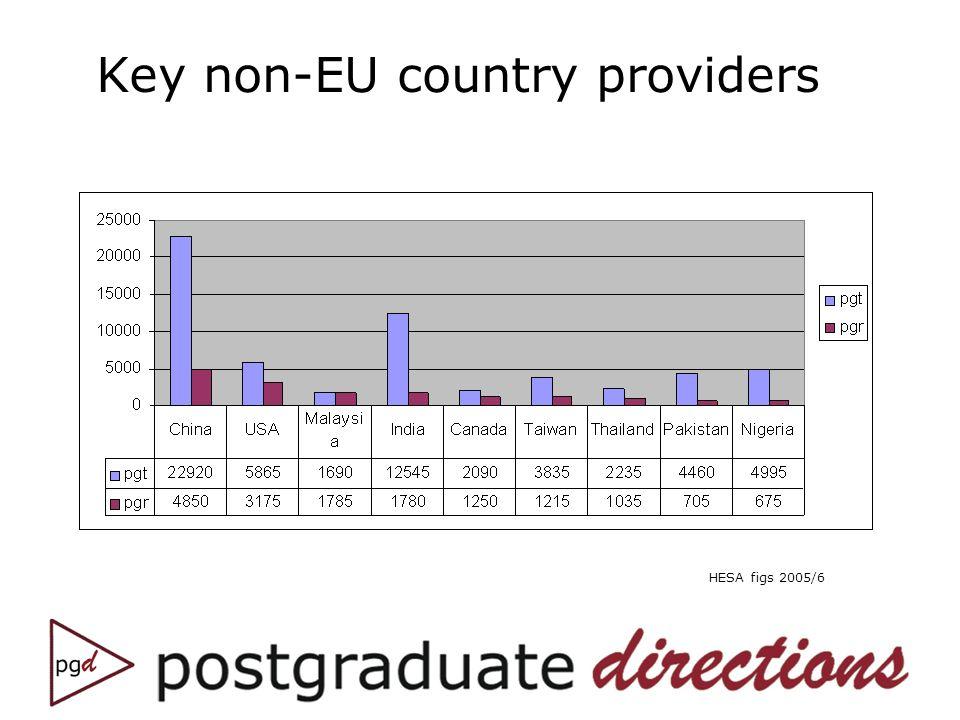 Key non-EU country providers HESA figs 2005/6