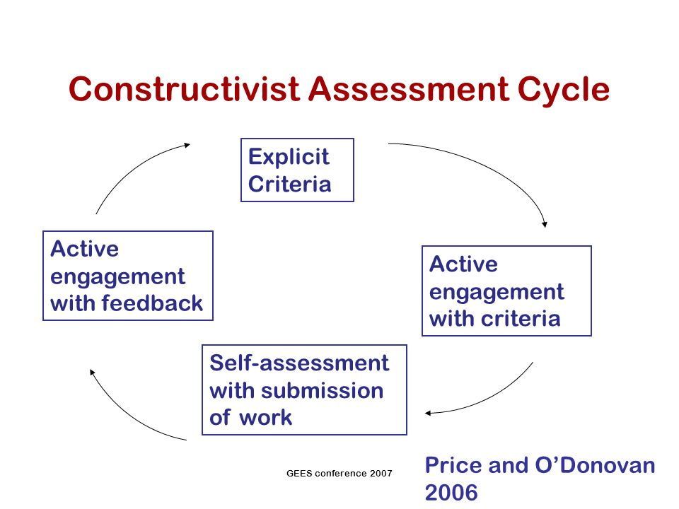GEES conference 2007 Constructivist Assessment Cycle Explicit Criteria Active engagement with criteria Self-assessment with submission of work Active engagement with feedback Price and ODonovan 2006