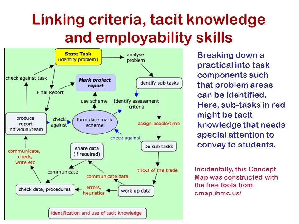 GEES conference 2007 Linking criteria, tacit knowledge and employability skills Breaking down a practical into task components such that problem areas can be identified.