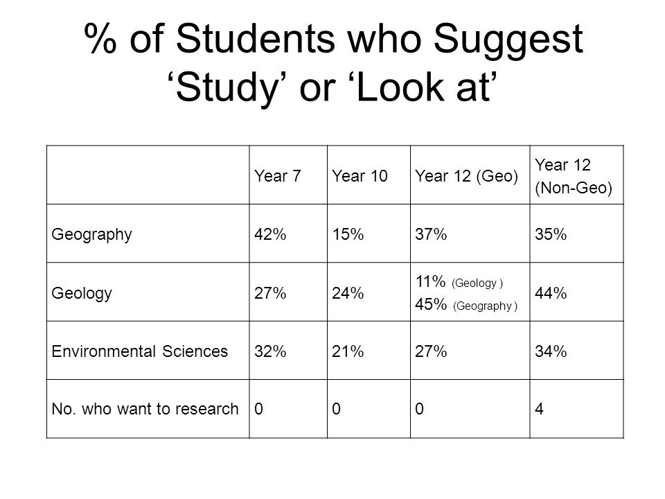 % of Students who Suggest Study or Look at Year 7Year 10Year 12 (Geo) Year 12 (Non-Geo) Geography42%15%37%35% Geology27%24% 11% (Geology ) 45% (Geography ) 44% Environmental Sciences32%21%27%34% No.