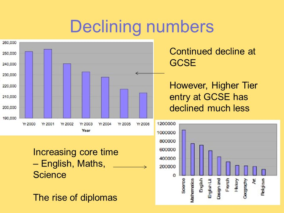Declining numbers Continued decline at GCSE However, Higher Tier entry at GCSE has declined much less Increasing core time – English, Maths, Science The rise of diplomas