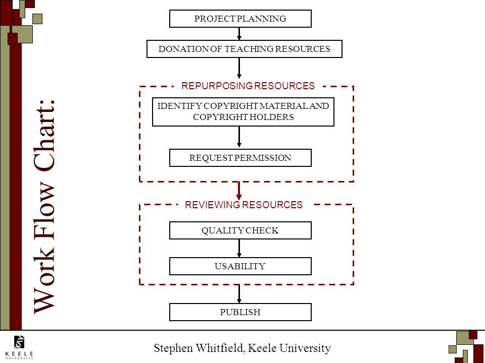 Stephen Whitfield, Keele University REQUEST PERMISSION USABILITY PUBLISH REVIEWING RESOURCES REPURPOSING RESOURCES PROJECT PLANNING DONATION OF TEACHING RESOURCES IDENTIFY COPYRIGHT MATERIAL AND COPYRIGHT HOLDERS QUALITY CHECK Work Flow Chart: