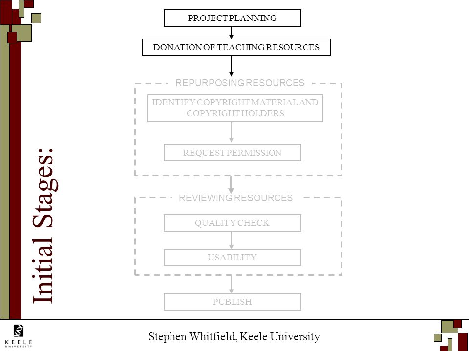 Stephen Whitfield, Keele University REQUEST PERMISSION USABILITY PUBLISH REVIEWING RESOURCES REPURPOSING RESOURCES PROJECT PLANNING DONATION OF TEACHING RESOURCES IDENTIFY COPYRIGHT MATERIAL AND COPYRIGHT HOLDERS QUALITY CHECK Initial Stages: